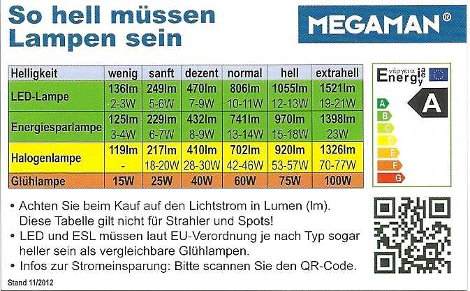 Are Expensive High Brightness 55w Headlight Bulbs Worth The Investment moreover Car Light Bulb Cross Reference Chart besides What You Need To Know About Leds together with Straight Talk Sheds Light On The Leds Vs Linear Fluorescent Debate Magazine also Osram Ledstixx  pact Led Luminaire. on light bulb lumens chart